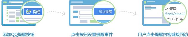 用户通过点击提醒消息中的链接可进入您的网站,从而提升用户回流量!